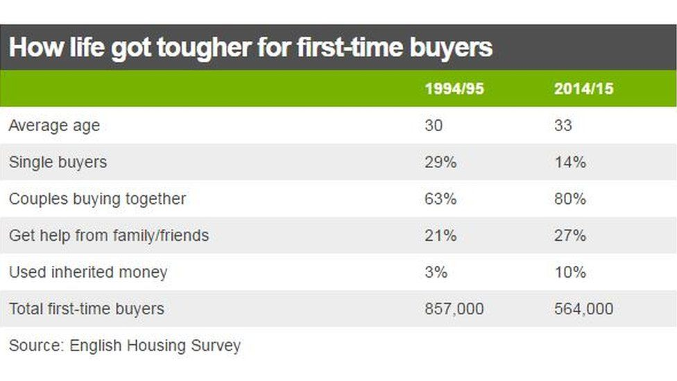 First-time buyers chart