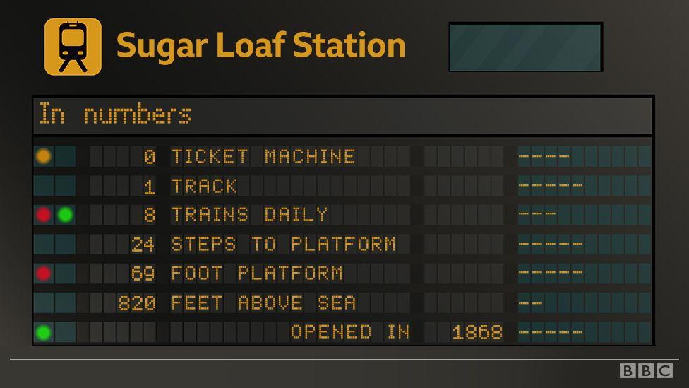 Sugar Loaf station statistics