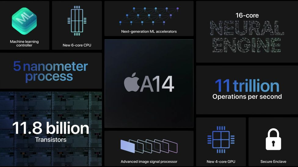 A14 chip graphic