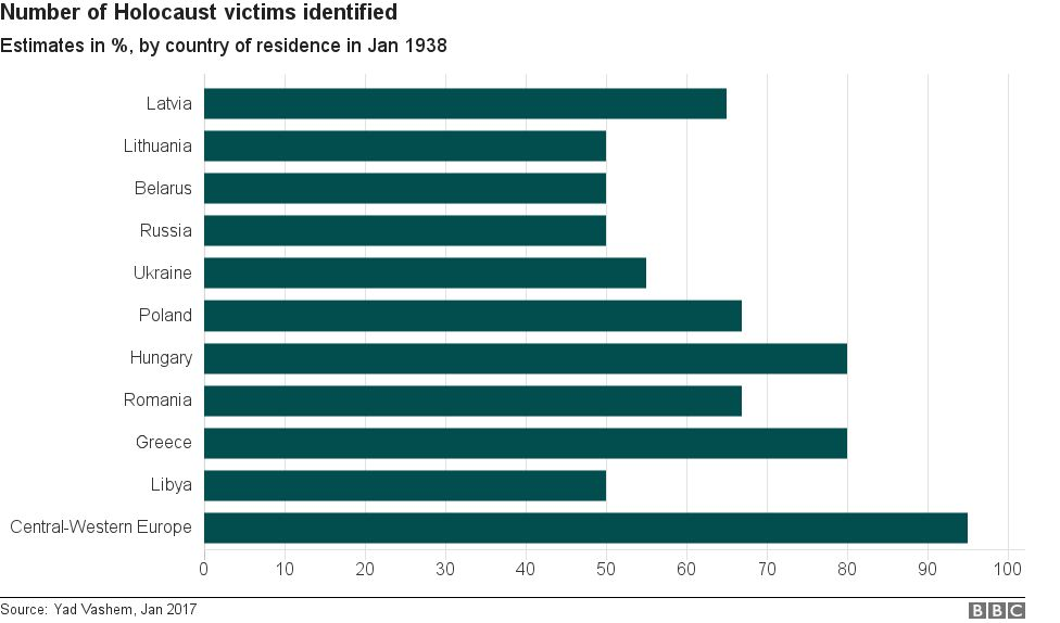 Bar chart of number of identified victims