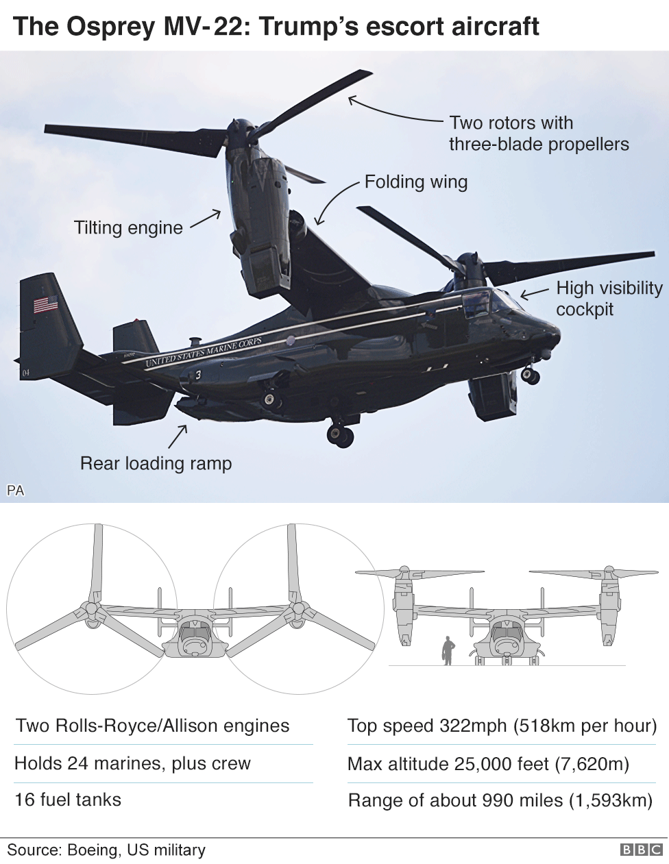 Infographic of the Osprey MV-22 aircraft