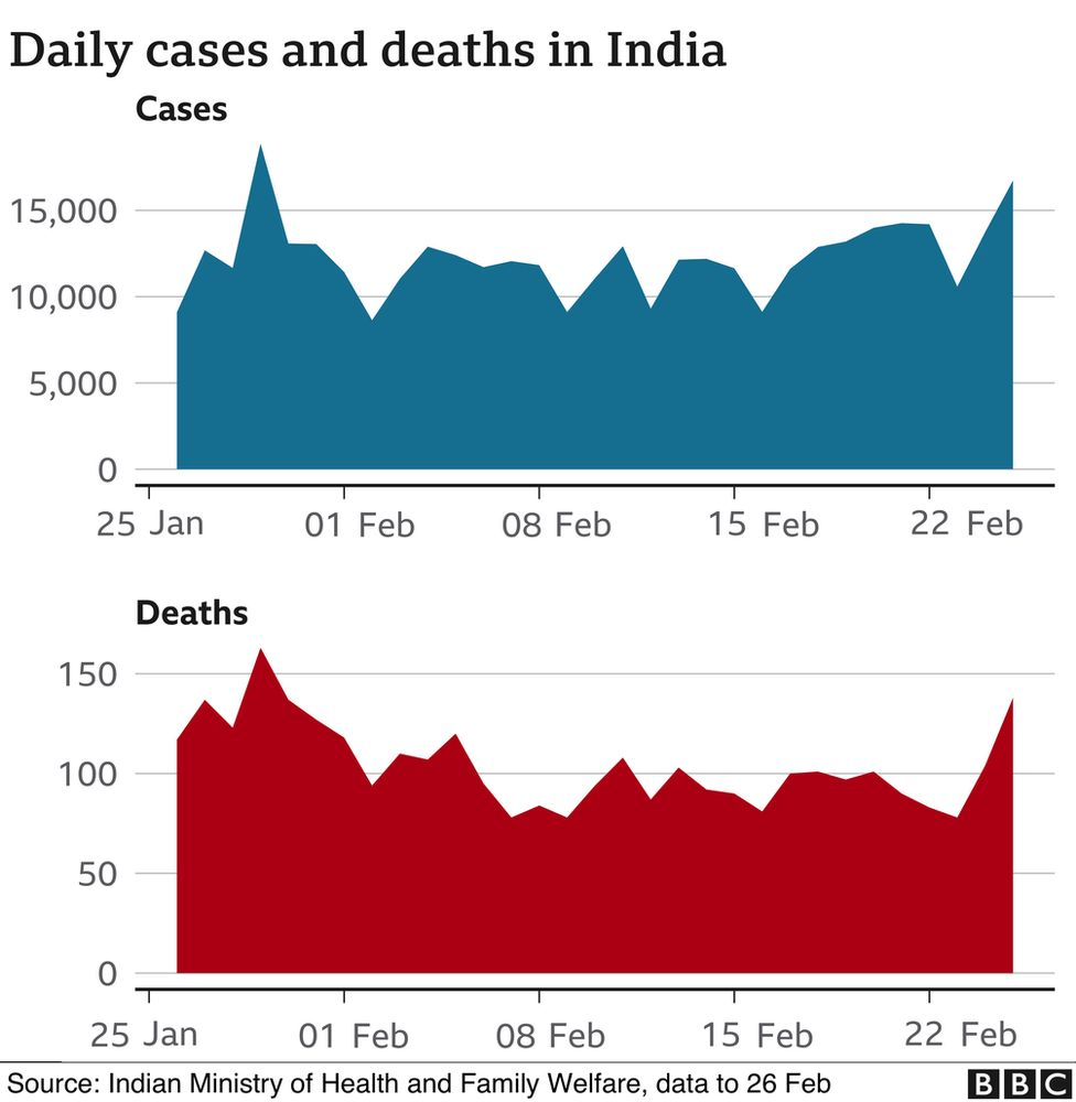 Daily cases chart showing Covid numbers in India