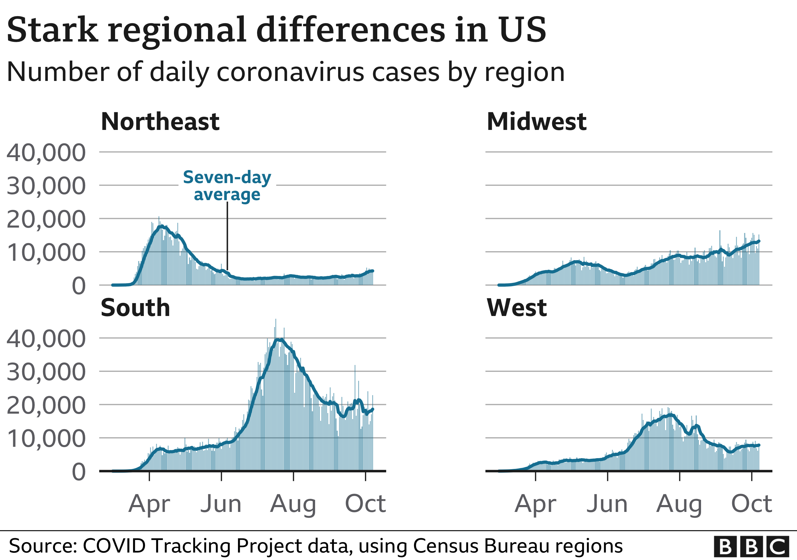 Chart showing the regional differences in the number of daily cases