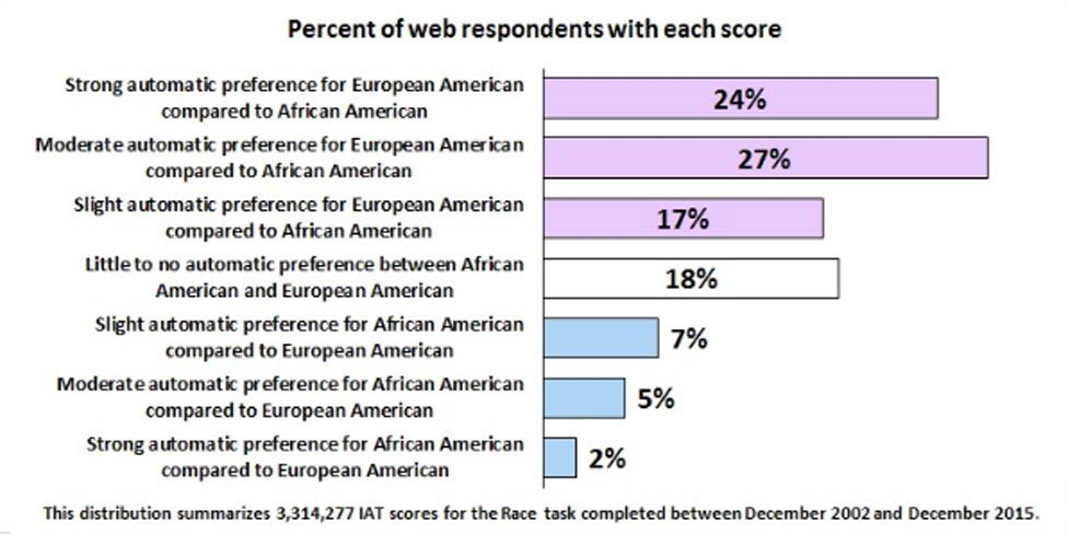 Implicit Racial Bias Causes Black Boys >> Implicit Bias Is Everyone Racist Bbc News