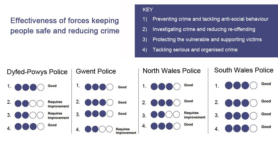 Effectiveness of forces keeping people safe and reducing crime