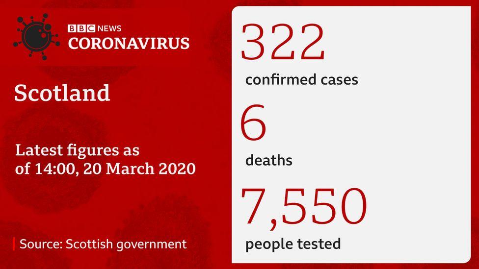 Coronavirus in Scotland latest figures