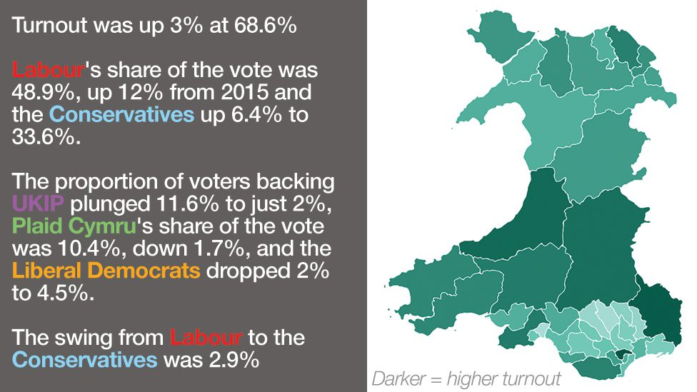 A graphic showing voter turnout in Wales
