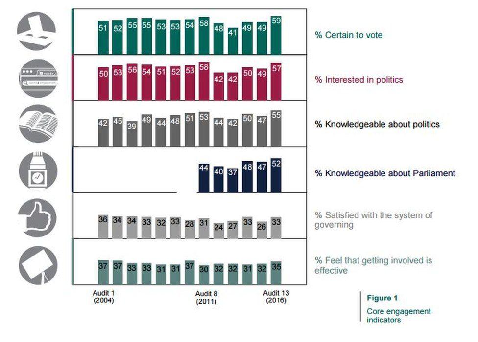 Hansard Society chart on politics engagement indicators
