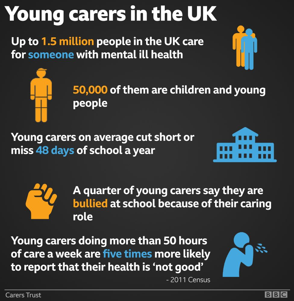 Young carers infographic