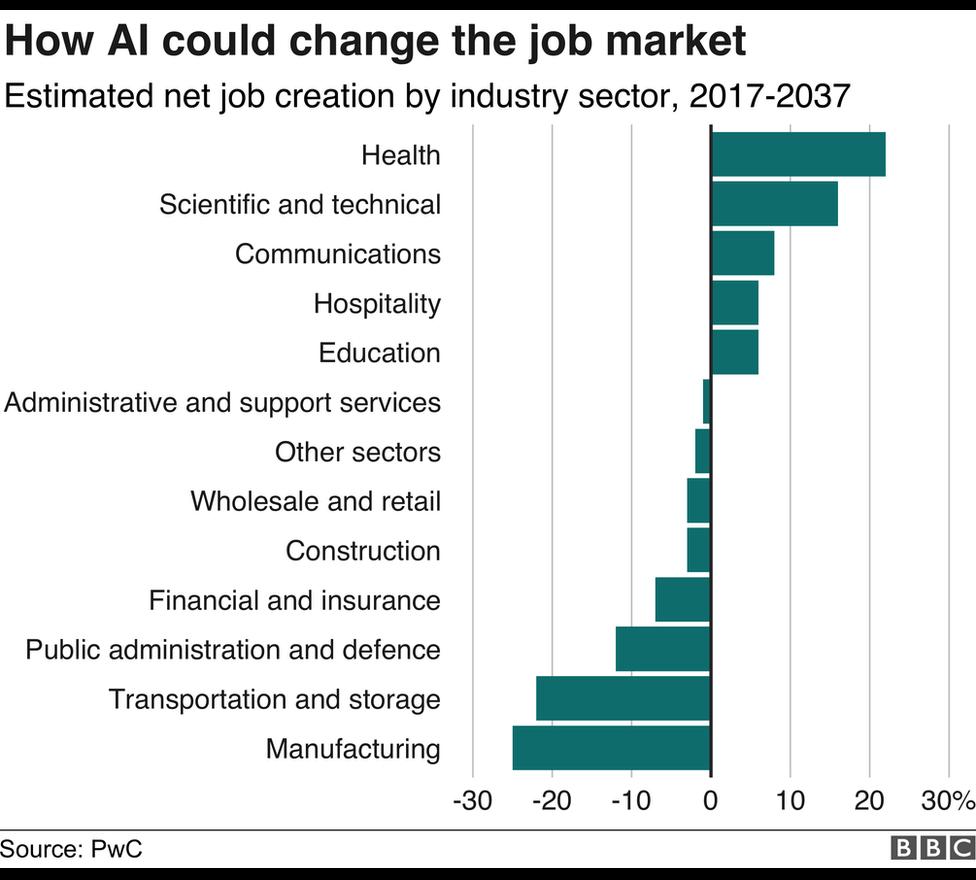 Job creation chart