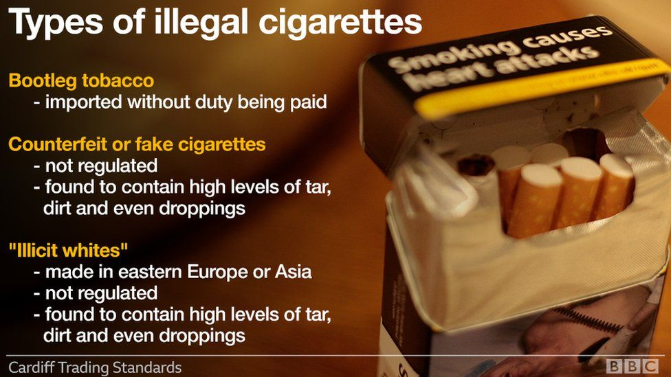 A graphic showing the types of cigarettes in circulation