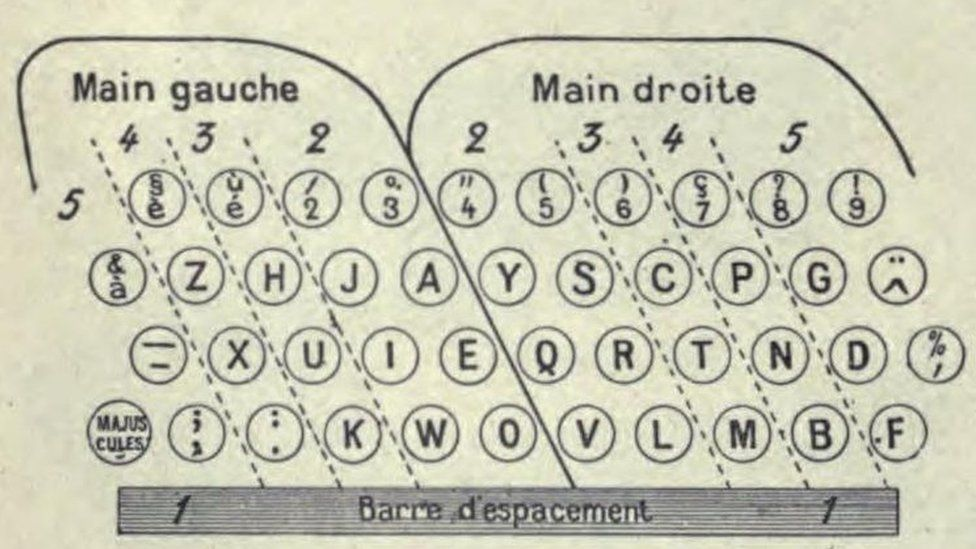 ZHJAY keyboard from 1911 Larousse mensuel archive