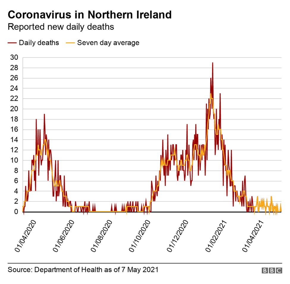 Graph showing New daily Covid deaths