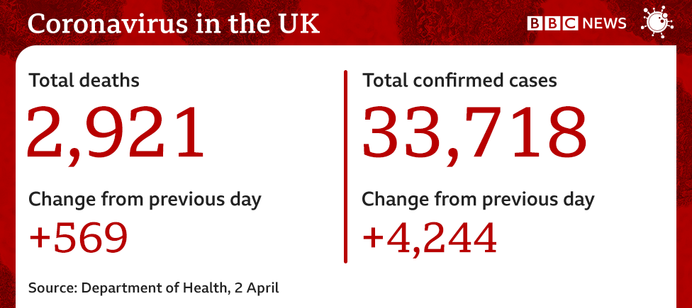 Graphic showing number of deaths is now 2,921, up 569, total number of cases is 33,718 up 4,244 from yesterday