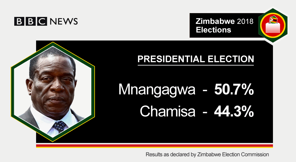 graphic showing the election results