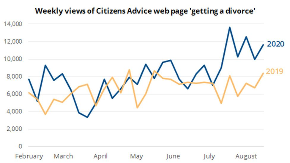 Citizens Advice divorce graph