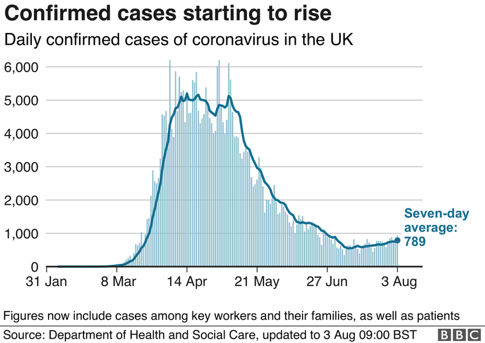 Graph showing daily confirmed cases of coronavirus in the UK