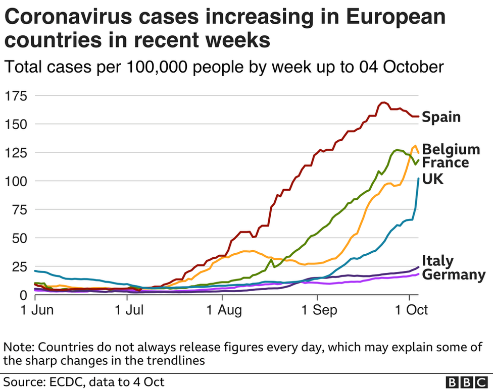 Graph showing coronavirus cases in Spain, Belgium, the UK, France, Italy and Germany