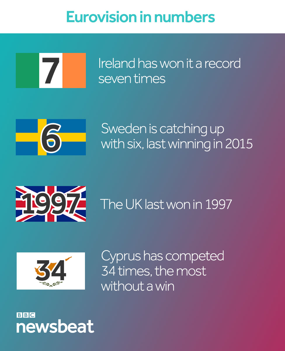 Eurovision in numbers: Ireland has won seven times, Sweden is catching up with six, the last time the UK won was 1997 and Cyprus has competed 34 times - the most without a win