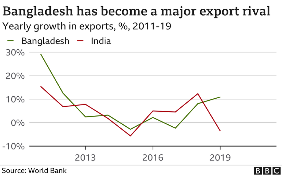 Bangladesh has become a major export rival