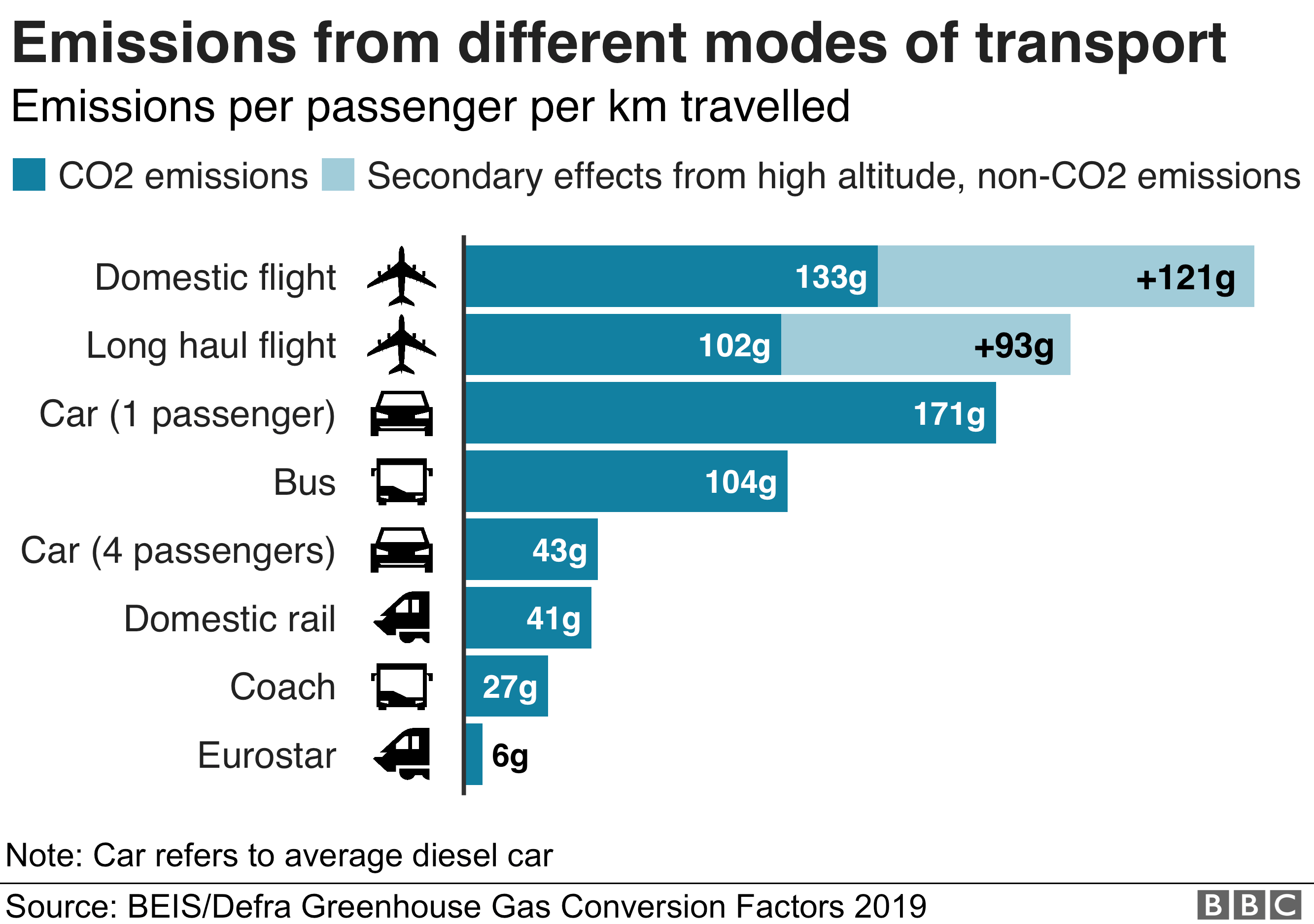 Graph showing emissions from different modes of transport