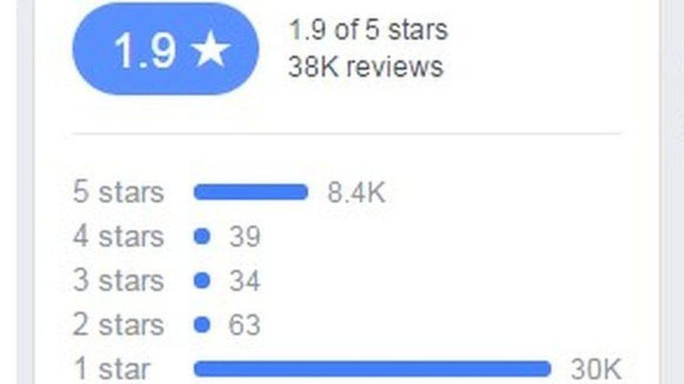 Negative reviews on Facebook
