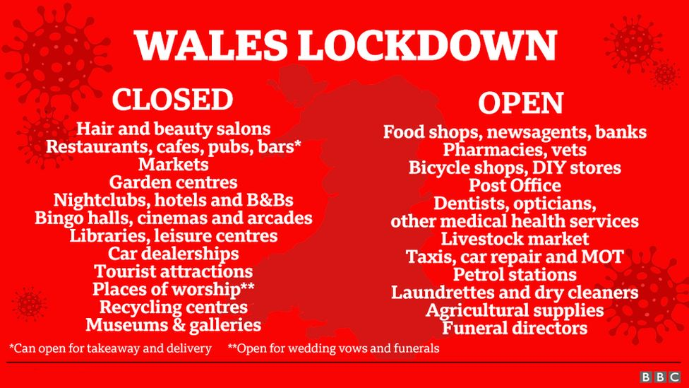 List of what is open and closed