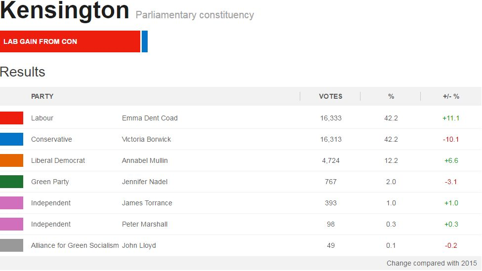 General election 2017 results Kensington