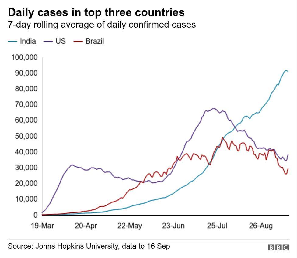 India Covid trajectory