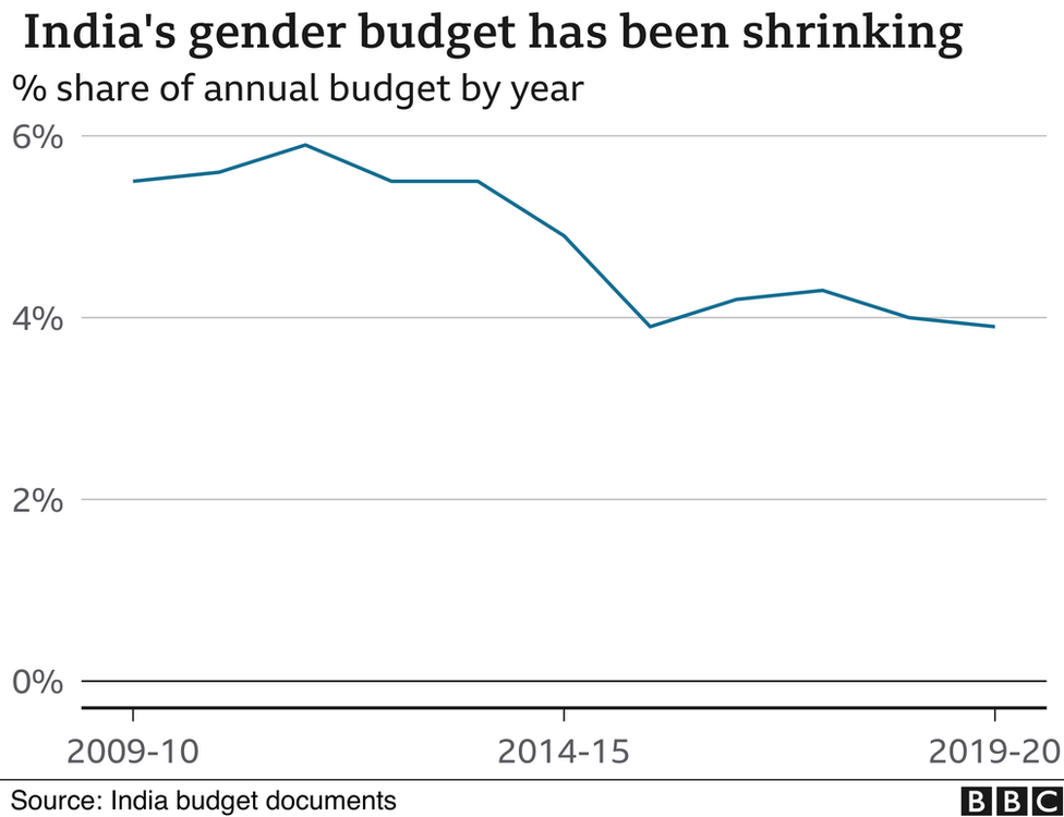 Gender budget over the years
