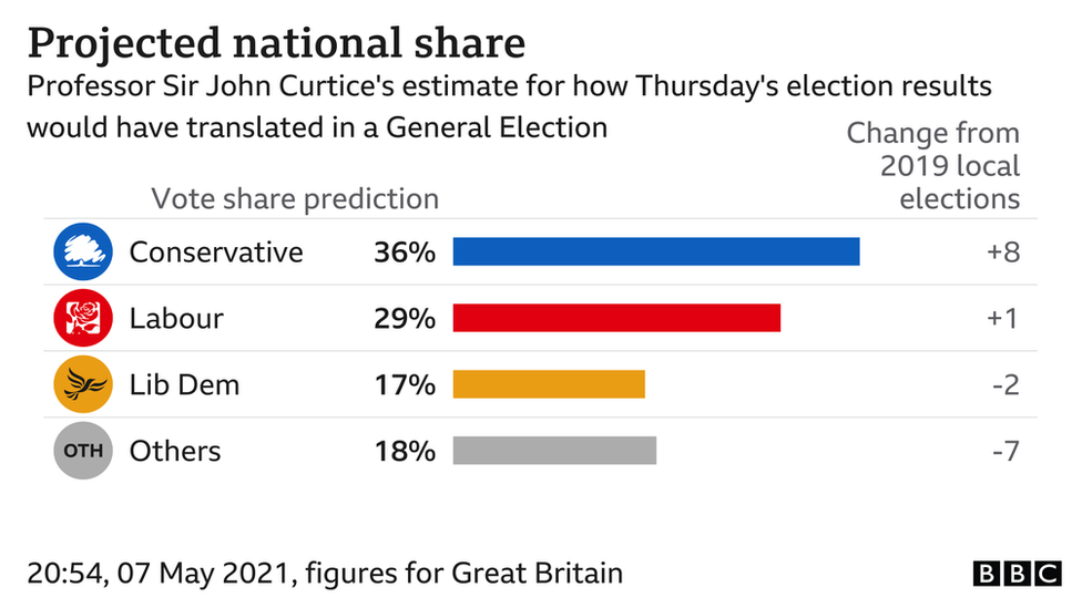 Projected national share of the vote