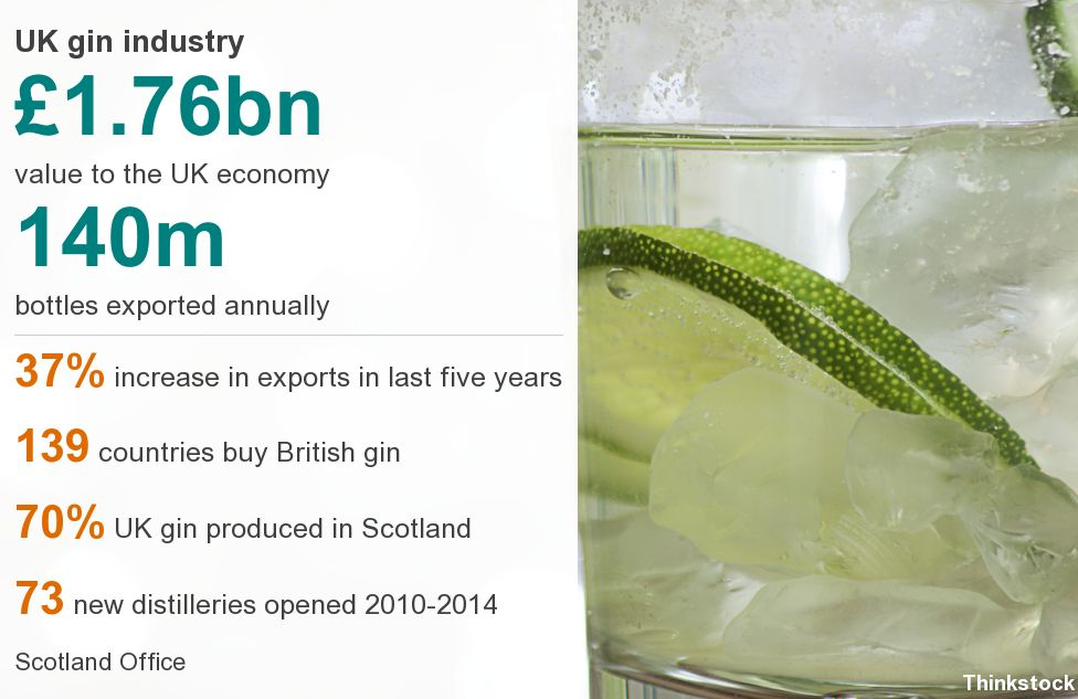Gin industry in figures