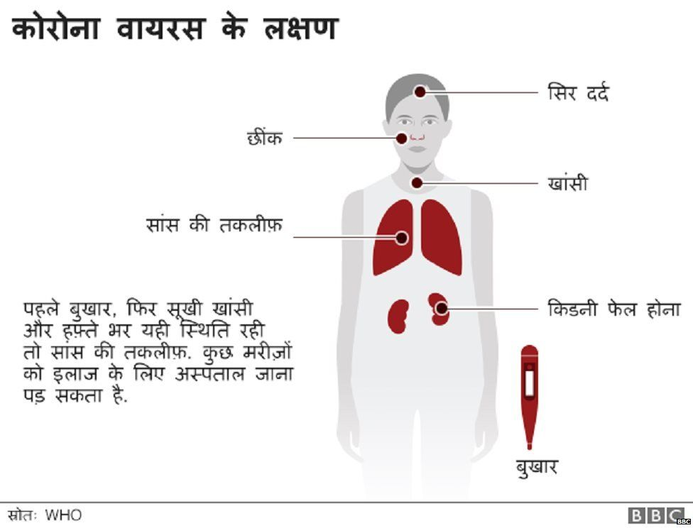 Coronavirus disease symptoms in hindi