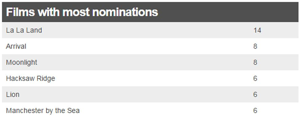Nominations table