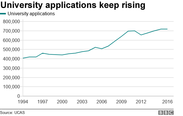 A line chart demonstrating university applications rising about 75% between 1994 and 2016