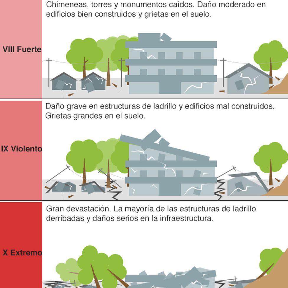 Escala de la intensidad del temblor II