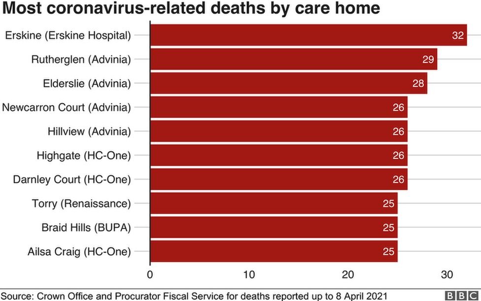 Covid-linked deaths by care home
