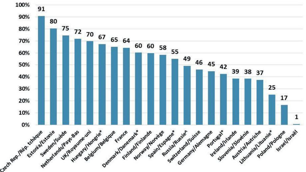 A graph showing the proportion of 16-29 year-olds identifying with non-religious across Europe