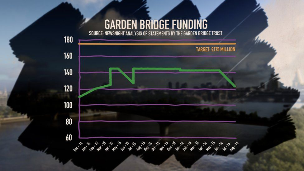 A graph showing the money raised for the Garden Bridge project