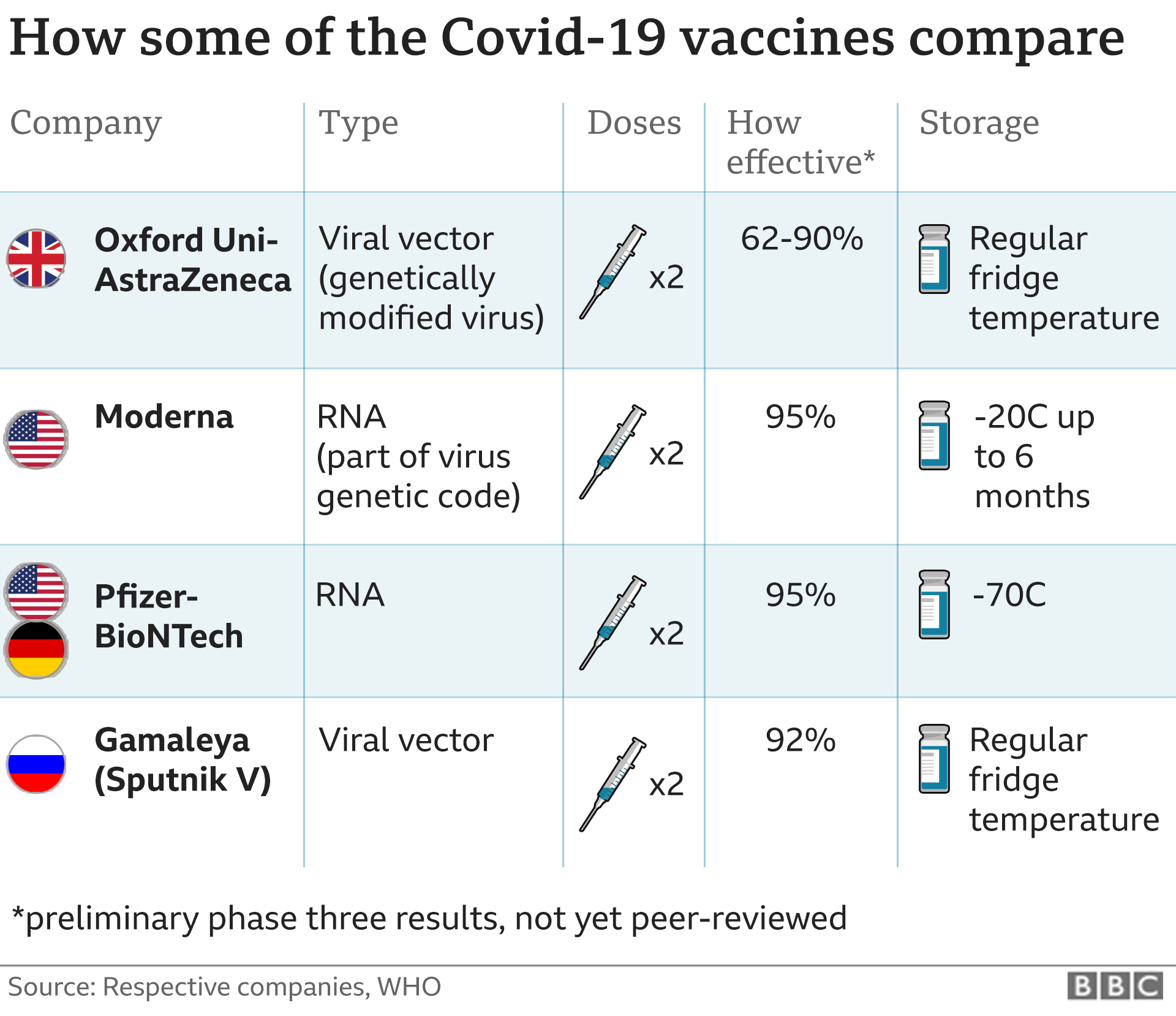Two full doses of the Oxford vaccine gave 62% protection, a half dose followed by a full dose was 90% and overall the trial showed 70% protection.