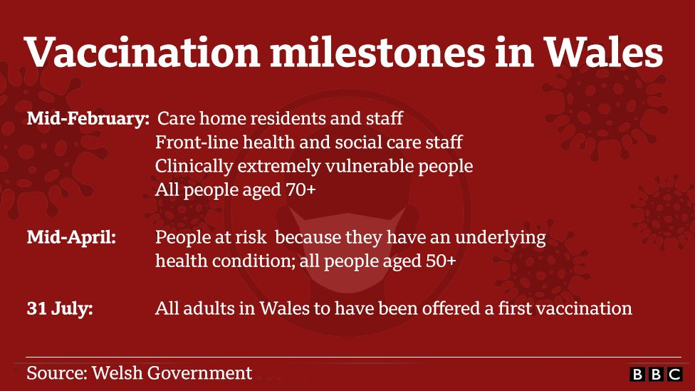 Vaccinations milestones in Wales
