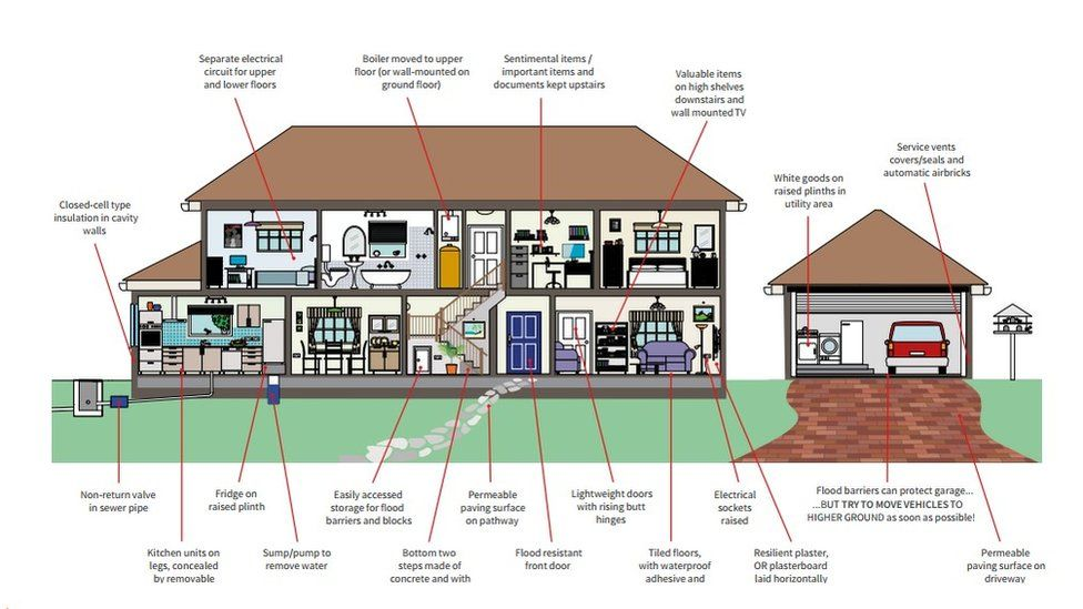 Flood resilience: Some building options - from Know Your Flood Risk