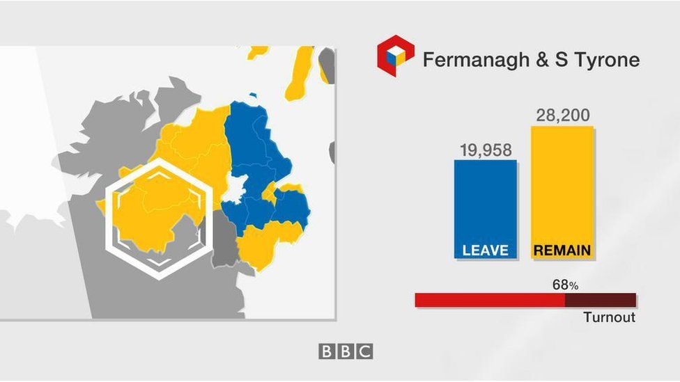 Fermanagh & South Tyrone: Leave 19,958; Remain 28,200; turnout 68%