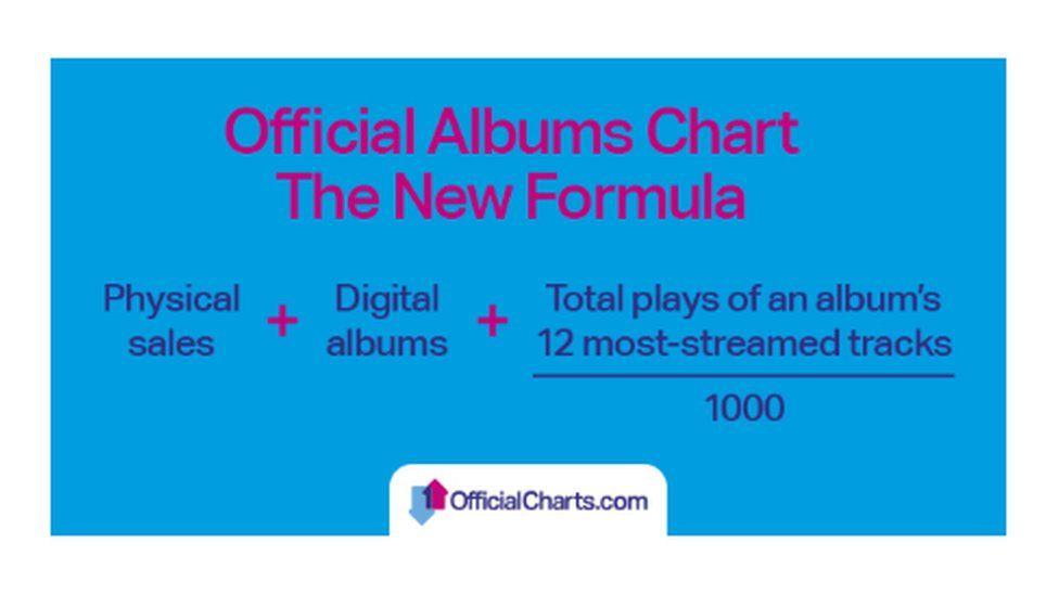 Album formula