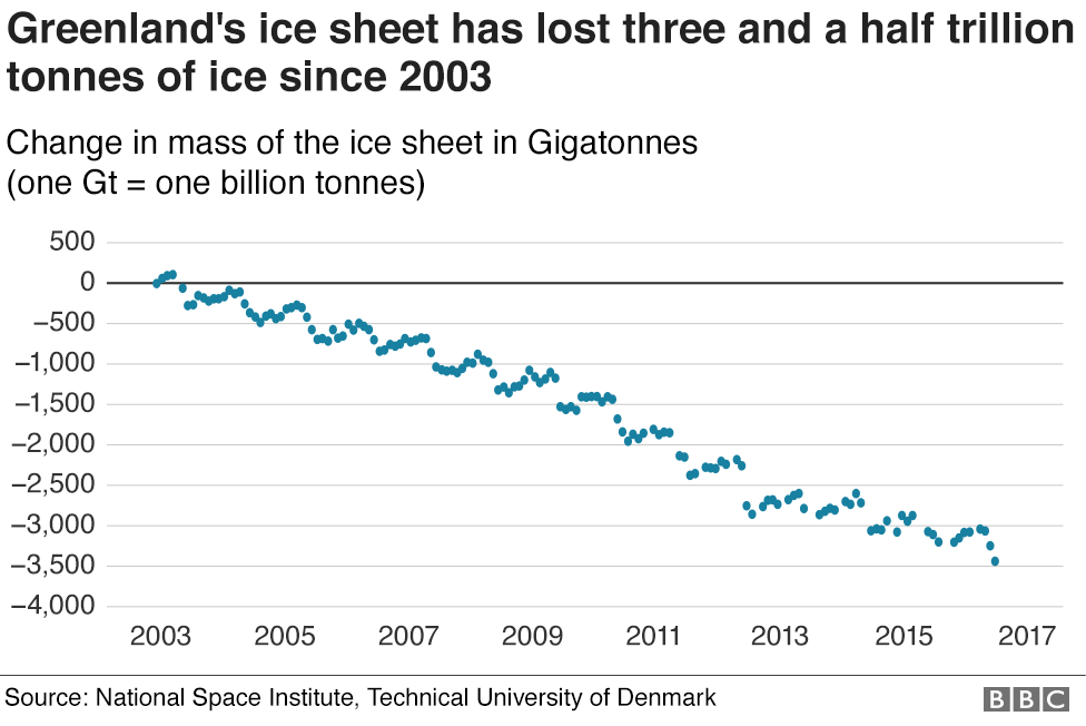 Chart showing how the mass of the Greenland ice sheet has changed since 2003