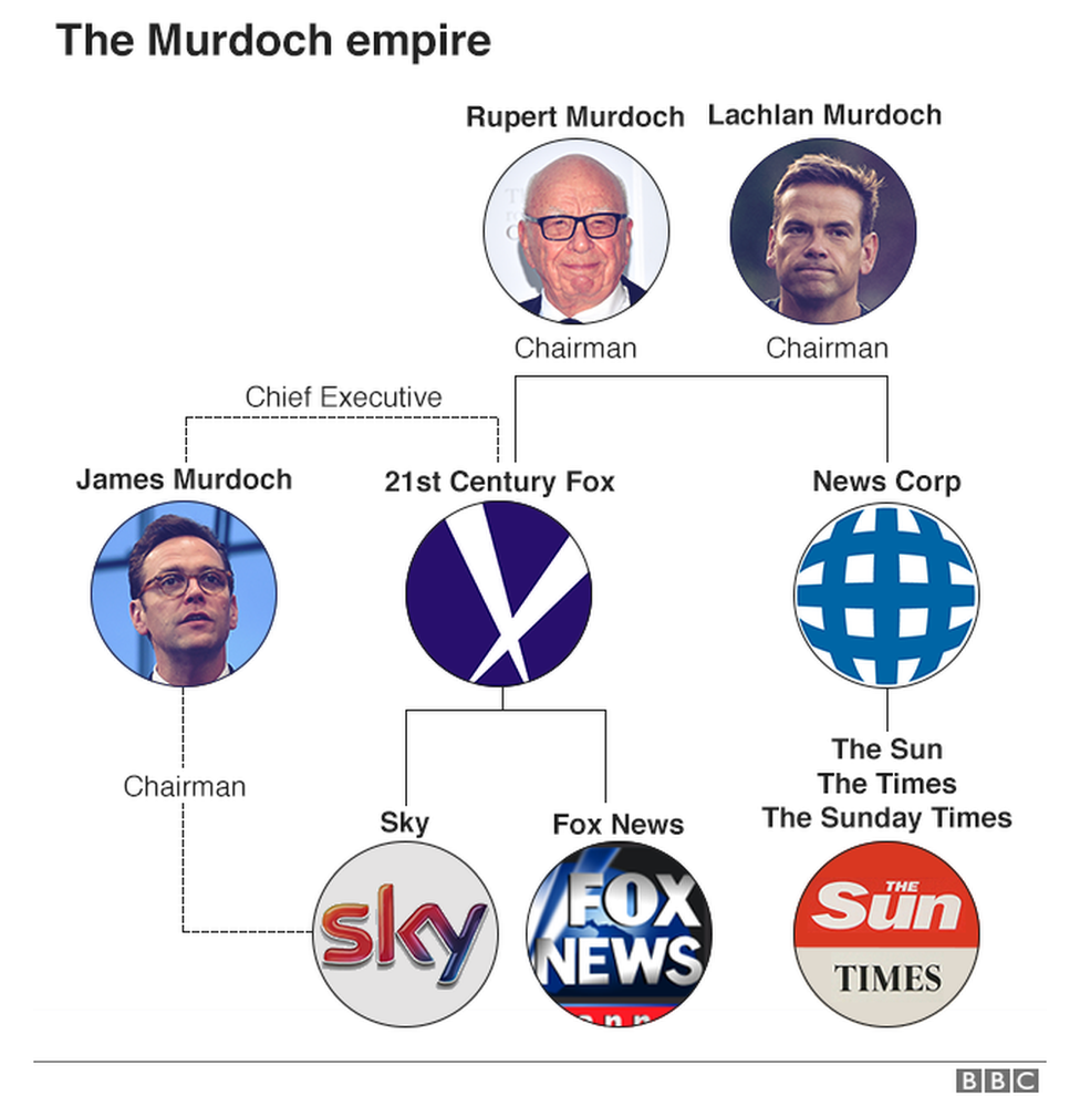 Murdoch's businesses