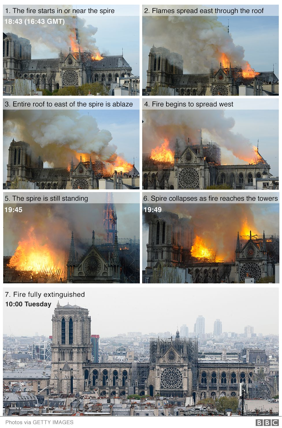 Images showing how the fire spread