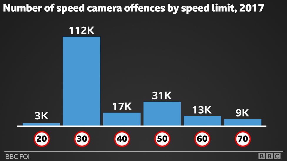 Offences by speed limit