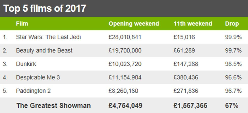 The Greatest Showman box office table