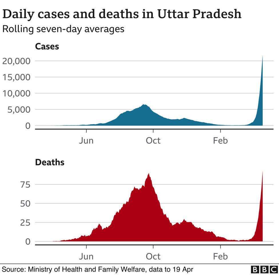 Daily cases and deaths in Uttar Pradesh